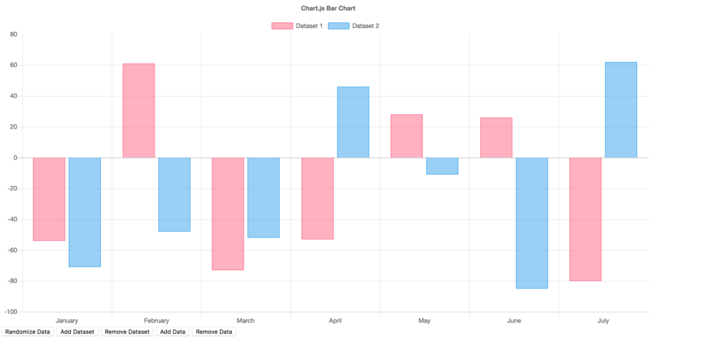 Bar Chart Data Visualisation